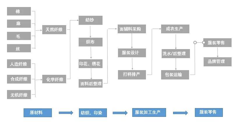 服装加工产业链