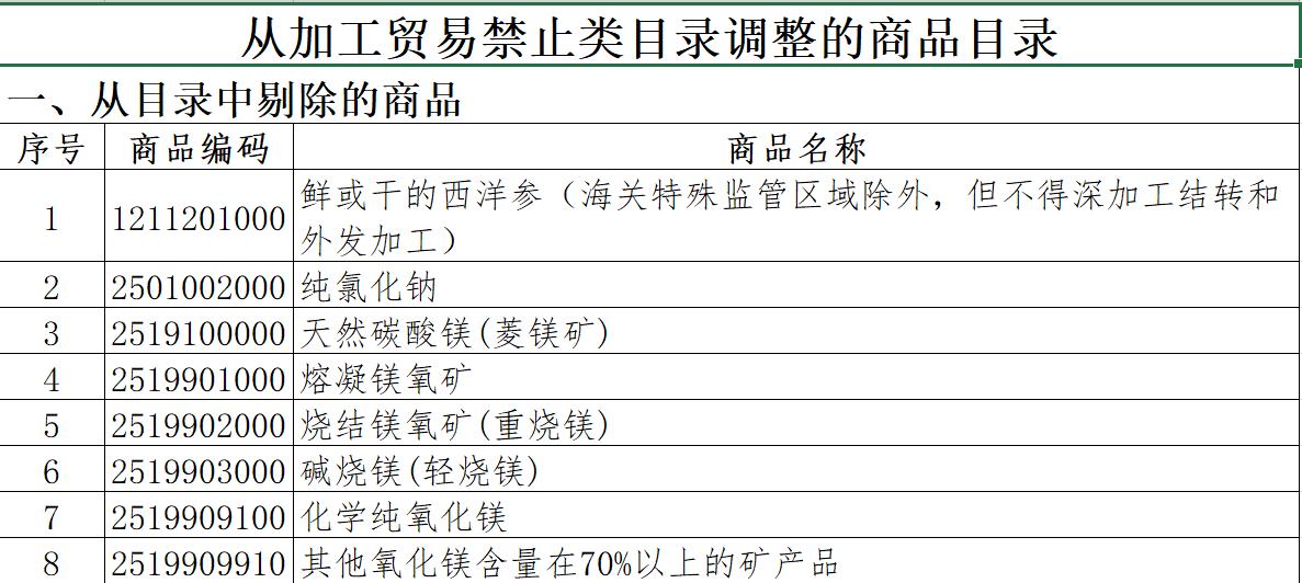 部分调整加工贸易禁止类商品目录