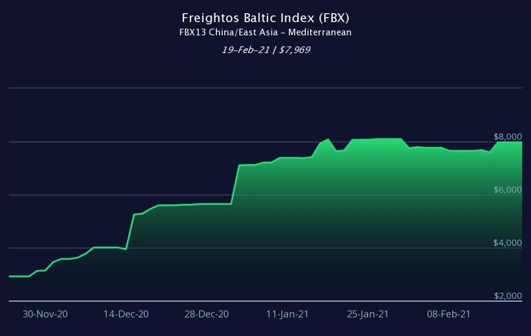 海关数据海运运价表