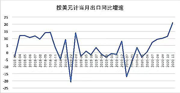11月出口同比增速表