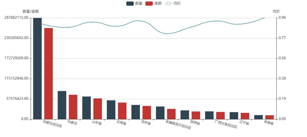谷氨酸钠 201801-202010 货源地价格数量分析