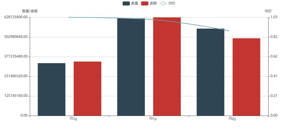 谷氨酸钠 201801-202010 出口价格数量分析