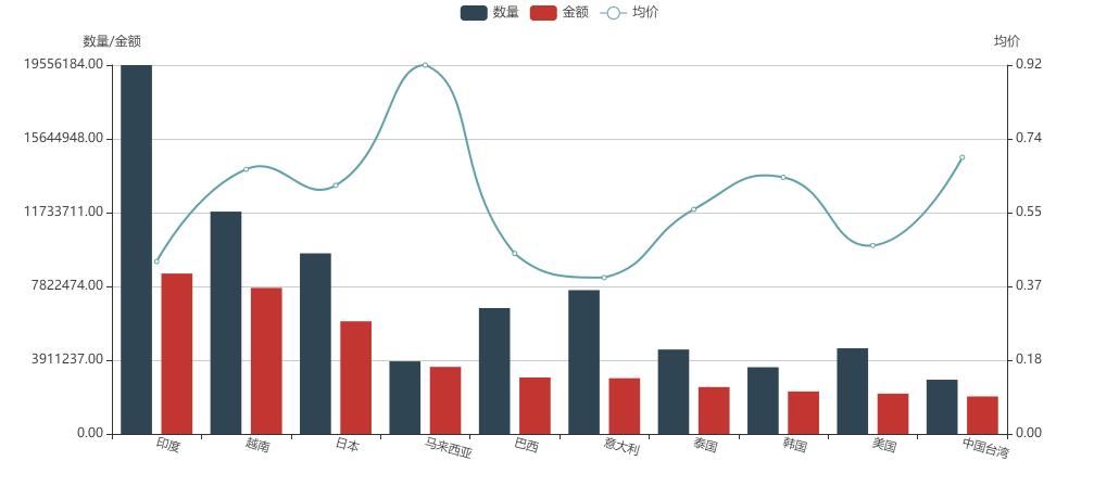 硫酸钡出口目标市场变化海关数据分析