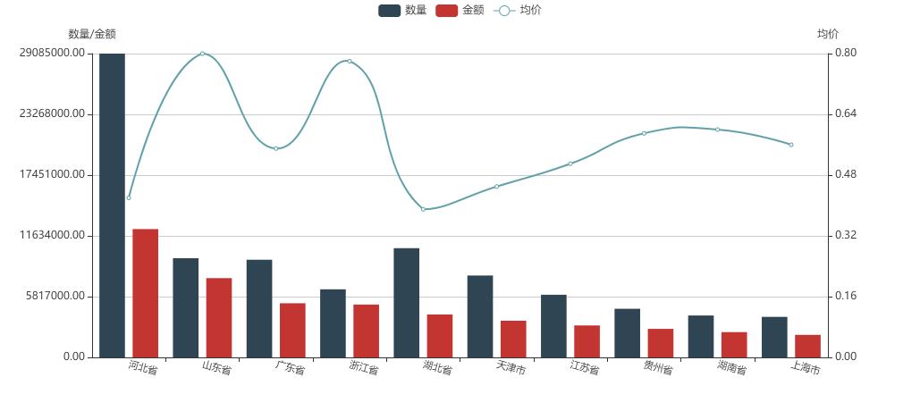硫酸钡出口货源地海关数据分析