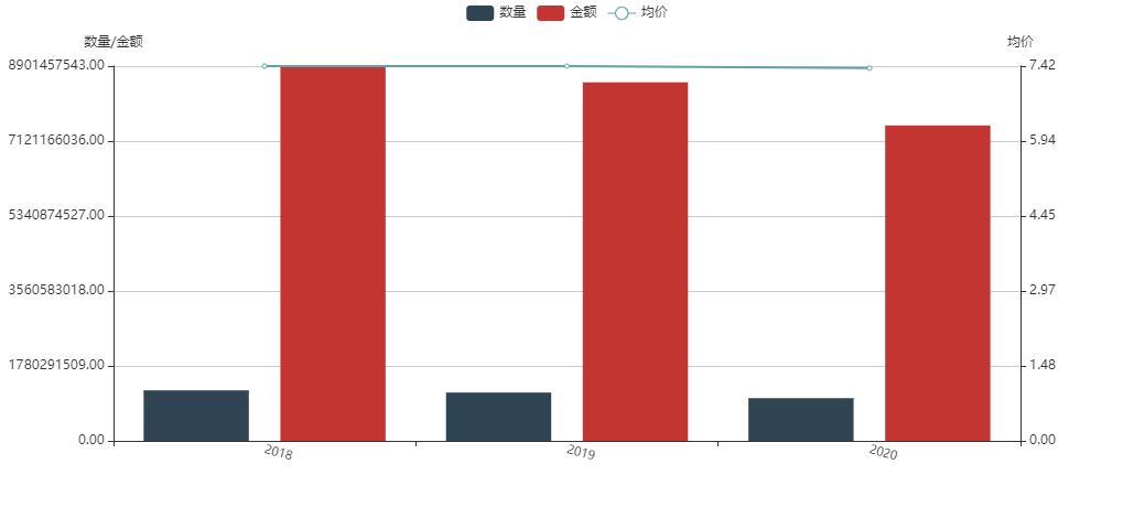 海关数据多少钱一年
